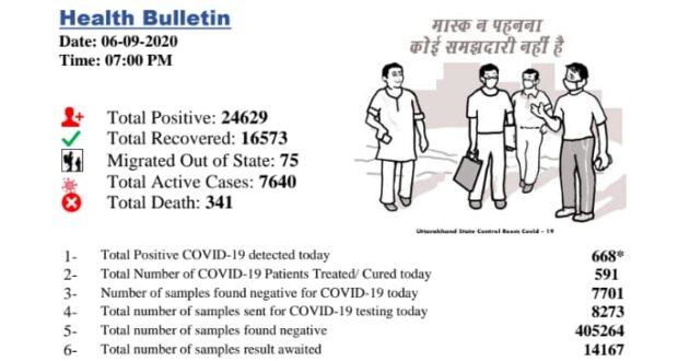 प्रदेश में रविवार को कोरोना मरीजो की संख्या 24629 हुई ।रविवार को कुल 668 नए मामले सामने आए हैं और 16573 मरीज ठीक भी हुए है