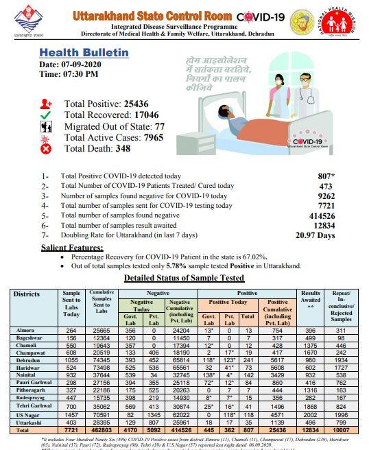 उत्तराखण्ड में कोरोना का आंकड़ा 25000 पार संक्रमण के 807 नए मामले, अभी तक टोटल 25436 जिसमे 17046 मरीज हो चुके स्वस्थ