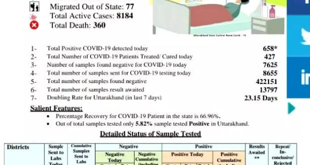 उत्तराखण्ड मे मंगलवार को मिले कोरोना संक्रमित 658 मामले,  टोटल आंकड़ा 26 हजार पार