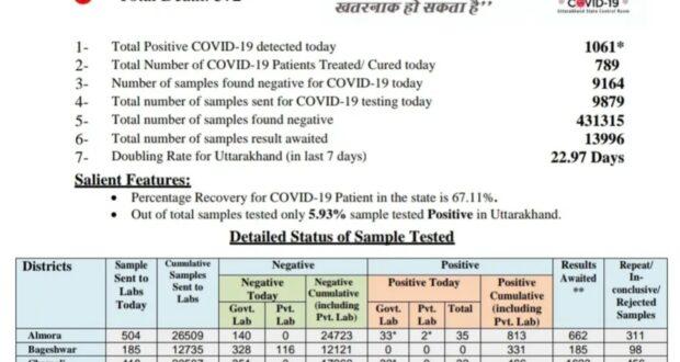 पर्वतीय प्रदेश उत्तराखण्ड में बुधवार को नए कोरोना मरीज 1061 मिले,अब टोटल हुए 27211,जबकि 13996की सेम्पल रिपोर्ट आनी बाकी