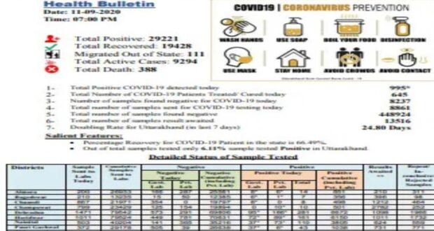 उत्तराखंड में शुक्रवार को 995 नए कोरोना पॉजिटिव मिले,ओर टोटल 29221, सबसे ज्यादा मिले देहरादून में,रिकवरी रेट घटकर 66.49 प्रतिशत