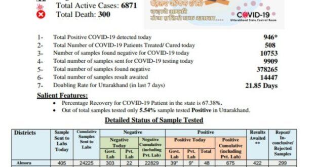 वीरवार को उत्तराखंड में कोरोना वायरस की तूफ़ानी पारी,रेकार्ड में 946 नए केस, सबसे ऊपर 272 नए मरीज अकेले देहरादून में मिले