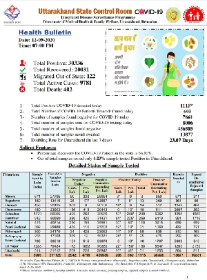 शनिवार को 1115 नये मामले, प्रदेश में कोरोना रोगियों की संख्या बढ़कर 30336 तक पहुंची,हालांकी 20031 रोगी स्वस्थ् भी हुए