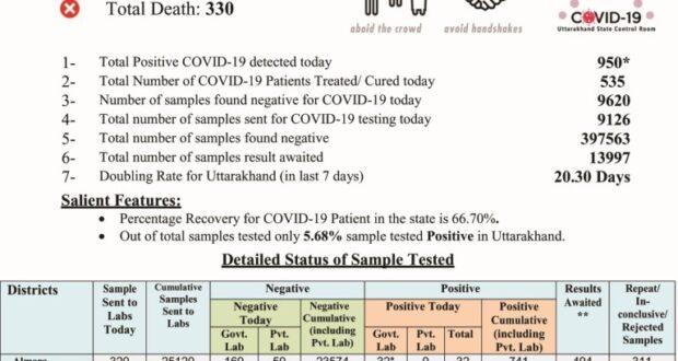 उत्तराखंड में फिर से कोरोना पोजीटिव मरीजों का रिकॉर्ड 950 ओर प्रदेश में आंकड़ा 23961 पहुँचा