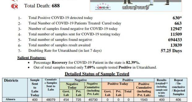 बुधवार को प्रदेश में 630 कोरोना पॉजिटीव केस मिले , कुल आंकड़ा 53000 के करीब