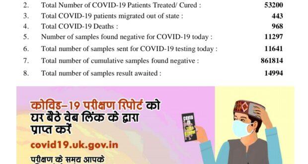 आज प्रदेश में कोरोना के 402 नये मामले सामने आए कुल हुए 59508, हालांकि अब तक 53200 रोगी स्वस्थ हुए।