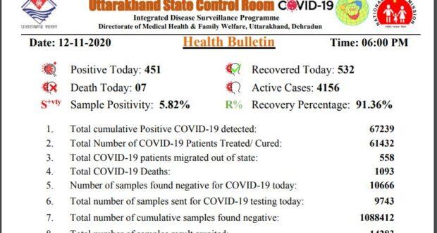 उत्तराखण्ड में वीरवार को 451 नए कोरोना पॉजिटिव मरीज मिले साथ ही टोटल आंकड़ा पहुंचा 67239..