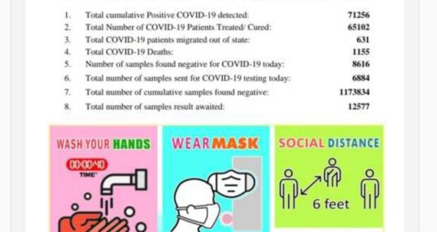 उत्तराखंड में रविवार को 466 नए कोरोना पॉजिटिव मरीज़ चिन्हित टोटल आंकड़ा 71256 हुआ