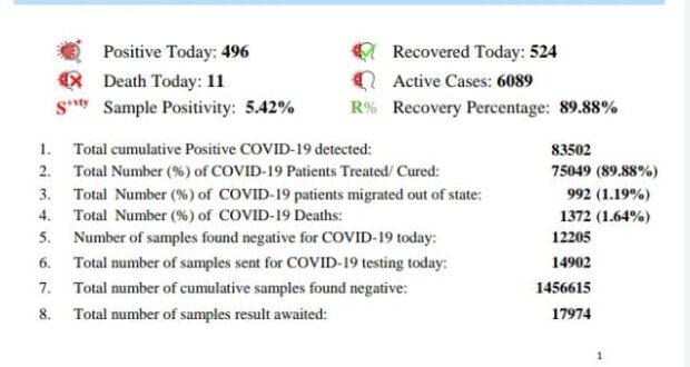 उत्तराखण्ड में मंगलवार को कोरोना के 496 नए मामले सामने आए टोटल आंकड़े अब 83502 हो गए हालांकि रिकवरी रेट घटा
