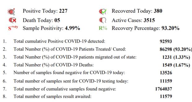 उत्तराखंड में सोमवार को 227 कोरोना के नये मरीज मिले जिसके साथ  कुल आंकड़ा 92593 हुआ