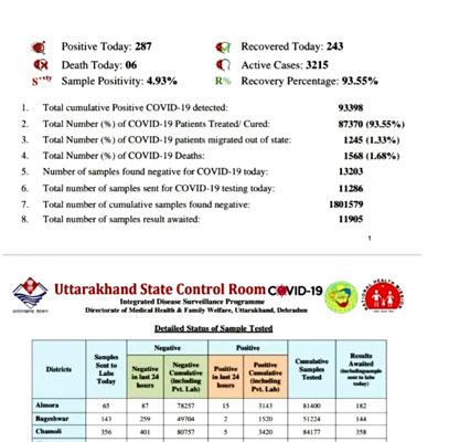 उत्तराखंड में शनिवार को  कोरोना संक्रमण के 287 नए मामले सामने आने के बाद कुल संक्रमितों की संख्या 93368 हुई..